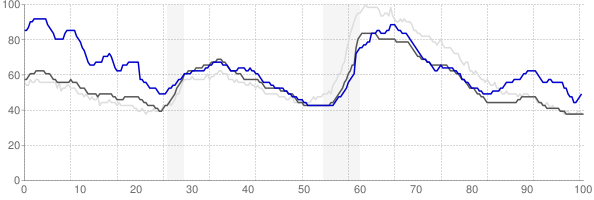 Corpus Christi, Texas monthly unemployment rate chart